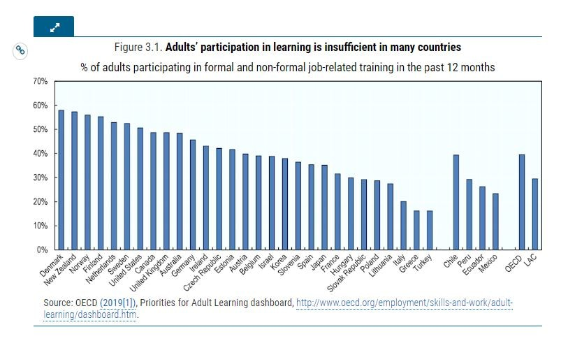 % of adults participating in formal and non-formal job- related training in the past 12 months