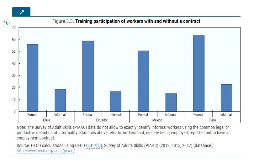 Training participation of workers with and without a contract