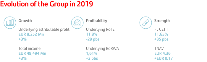 Evolution of the Group in 2019: growth: underlying attributable profit +3%, total income 3%. Profitability: underlying RoTE -29pb, underlying RoRWA +2pb. Strength: CET1 fully loaded +35pb, TNAV EUR +0,17.