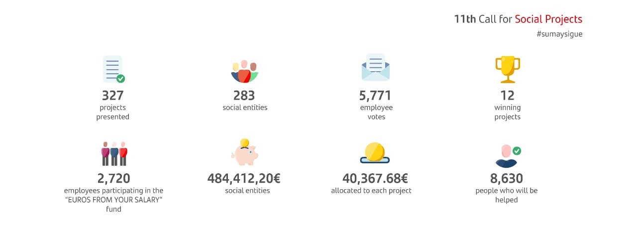 Key facts 11th Call for Social Projects: 327 projects presented, 283 social entities, 5,771 employee votes, 12 winning projects, 2,720 employees participating, 484,412.20 € social entities, 40,367.68€ allocated to each project and 8,630 people who will be helped.